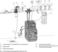Grünbeck Dosiercomputer EXADOS EK 6